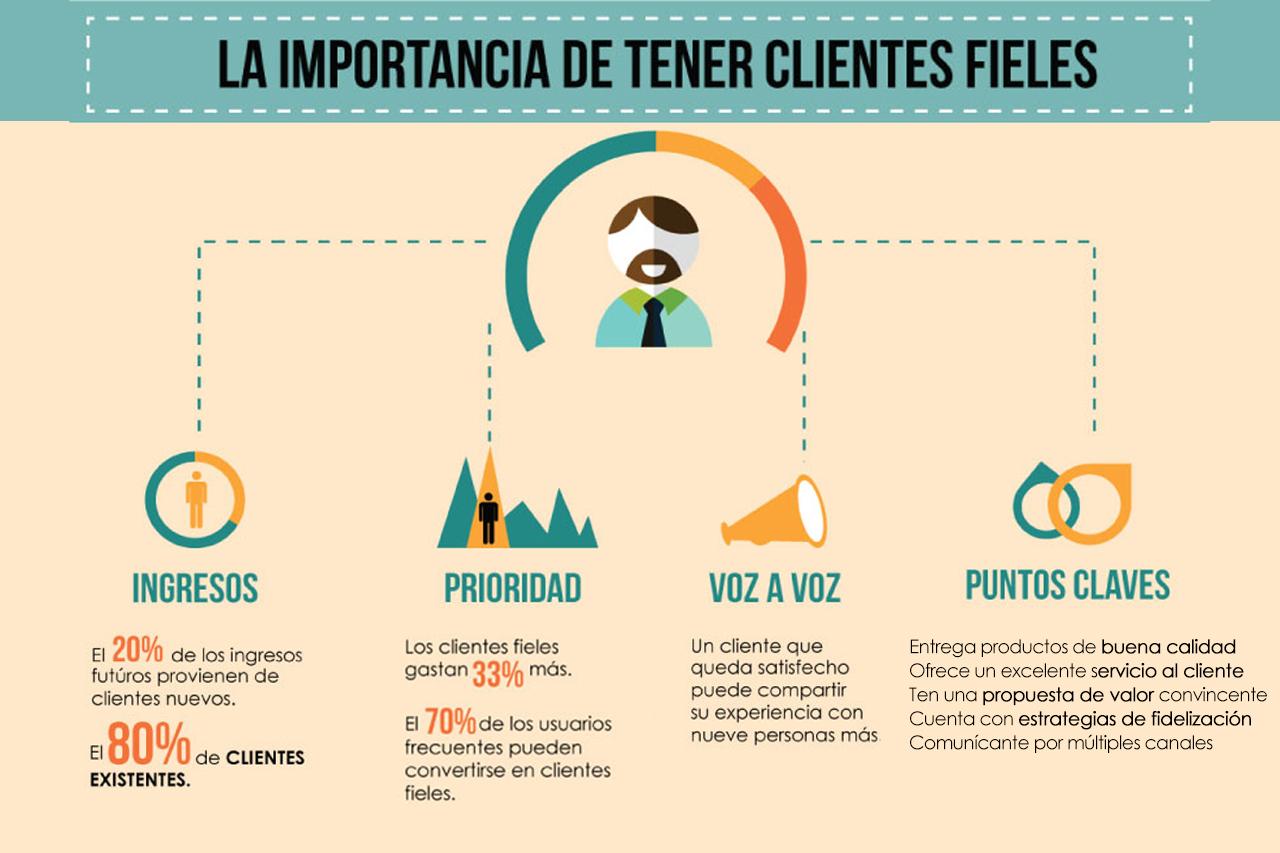 Estrategias de fidelización de clientes para empresas. La importancia de tener clientes fieles. Ingresos, Prioridad, Voz a Voz y Puntos Claves.